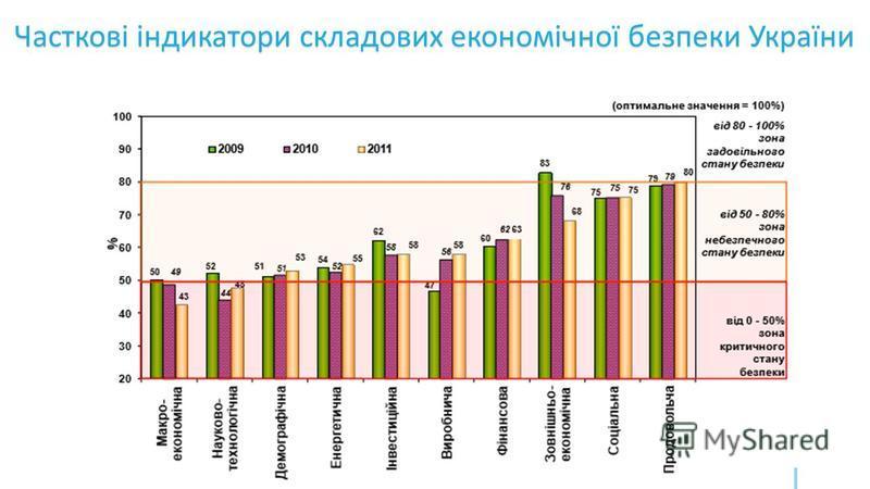 Часткові індикатори складових економічної безпеки України