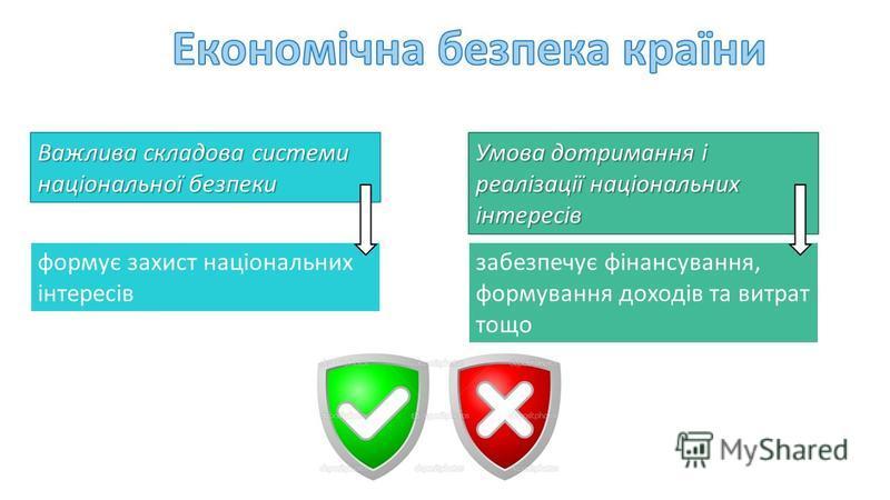 Важлива складова системи національної безпеки формує захист національних інтересів Умова дотримання і реалізації національних інтересів забезпечує фінансування, формування доходів та витрат тощо