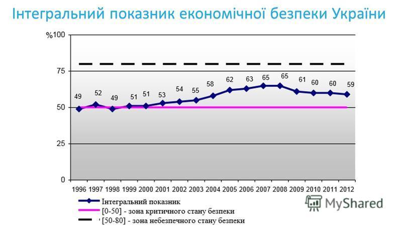 Інтегральний показник економічної безпеки України