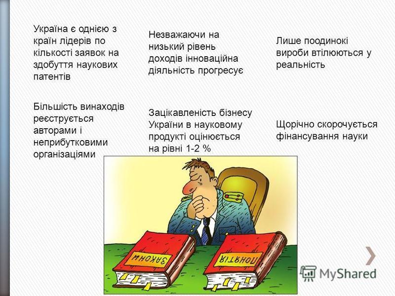 Україна є однією з країн лідерів по кількості заявок на здобуття наукових патентів Лише поодинокі вироби втілюються у реальність Незважаючи на низький рівень доходів інноваційна діяльність прогресує Більшість винаходів реєструється авторами і неприбу