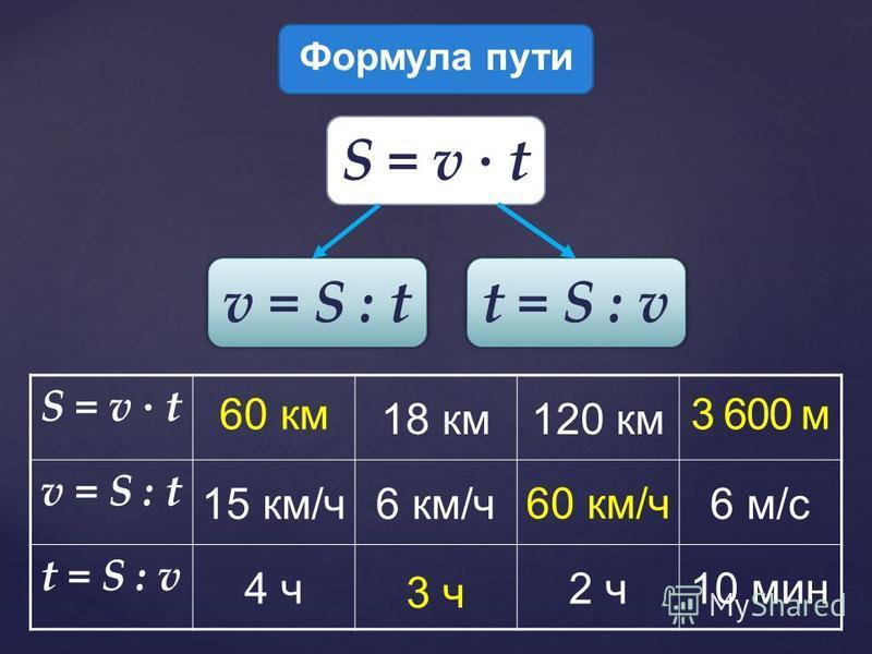 S = v t t = S : vv = S : t S = v t 18 км 120 км v = S : t 15 км/ч 6 км/ч 6 м/с t = S : v 4 ч 2 ч 10 мин 60 км 3 ч 60 км/ч 3 600 м Формула пути