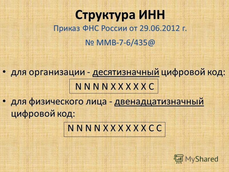 Структура ИНН Приказ ФНС России от 29.06.2012 г. ММВ-7-6/435@ для организации - десятизначный цифровой код: для организации - десятизначный цифровой код: N N N N X X X X X C для физического лица - двенадцатизначный цифровой код: для физического лица