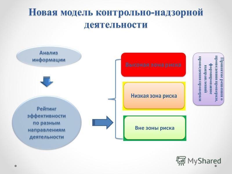 Новая модель контрольно-надзорной деятельности Высокая зона риска Рейтинг эффективности по разным направлениям деятельности Анализ информации Принятие решения о проведении проверки, формирование направлений проведения проверки