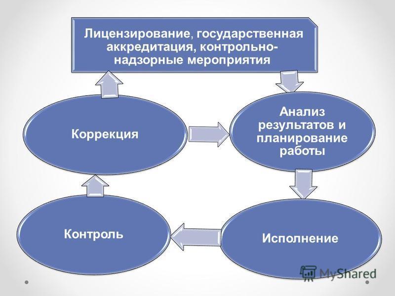 Лицензирование, государственная аккредитация, контрольно- надзорные мероприятия Анализ результатов и планирование работы Исполнение КонтрольКоррекция
