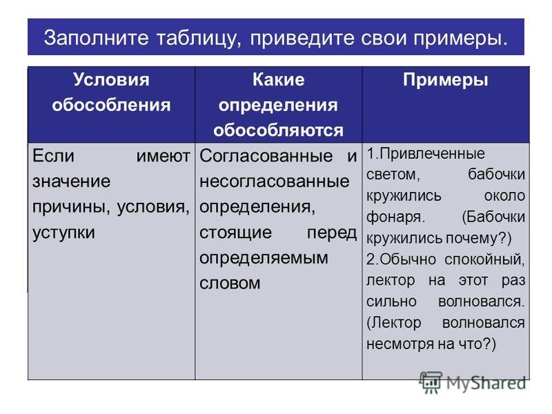 Заполните таблицу, приведите свои примеры. Условия обособления Какие определения обособляются Примеры Условия обособления Какие определения обособляются Примеры Если имеют значение причины, условия, уступки Согласованные и несогласованные определения