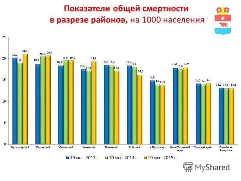 Показатели общей смертности в разрезе районов, на 1000 населения