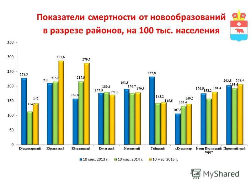 Показатели смертности от новообразований в разрезе районов, на 100 тыс. населения
