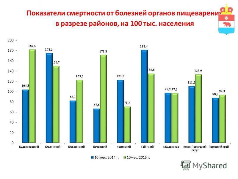 Показатели смертности от болезней органов пищеварения в разрезе районов, на 100 тыс. населения