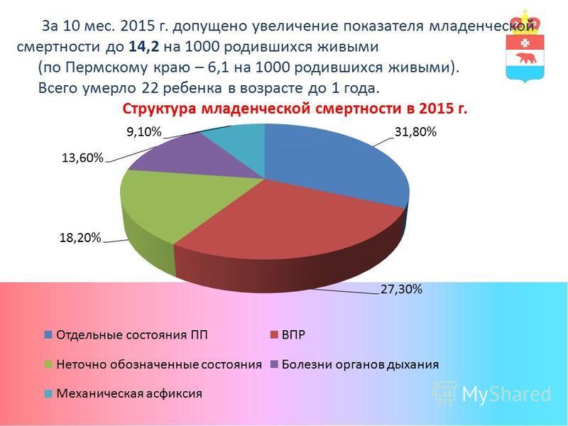 За 10 мес. 2015 г. допущено увеличение показателя младенческой смертности до 14,2 на 1000 родившихся живыми (по Пермскому краю – 6,1 на 1000 родившихся живыми). Всего умерло 22 ребенка в возрасте до 1 года. Структура младенческой смертности в 2015 г.