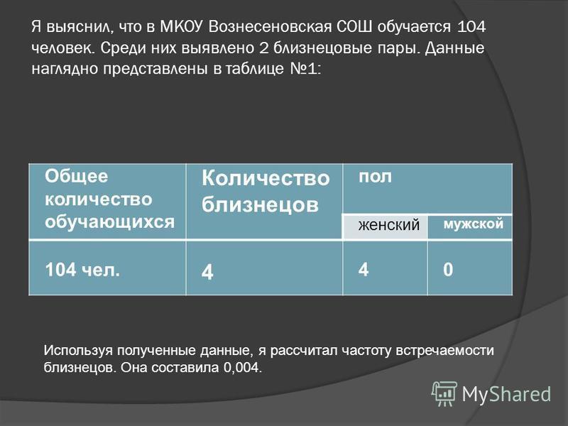 Я выяснил, что в МКОУ Вознесеновская СОШ обучается 104 человек. Среди них выявлено 2 близнецовые пары. Данные наглядно представлены в таблице 1: Общее количество обучающихся Количество близнецов пол женский мужской 104 чел. 4 40 Используя полученные