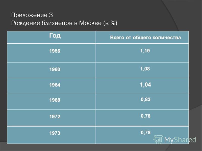 Приложение 3 Рождение близнецов в Москве (в %) Год Всего от общего количества 1956 1,19 1960 1,08 1964 1,04 1968 0,83 1972 0,78 1973 0,78