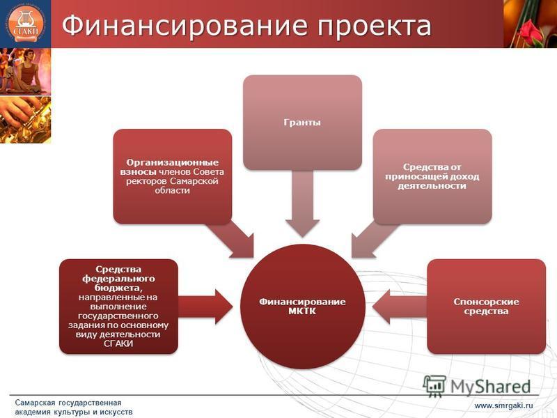 Финансирование проекта www.smrgaki.ru Самарская государственная академия культуры и искусств Финансирование МКТК Средства федерального бюджета, направленные на выполнение государственного задания по основному виду деятельности СГАКИ Организационные в