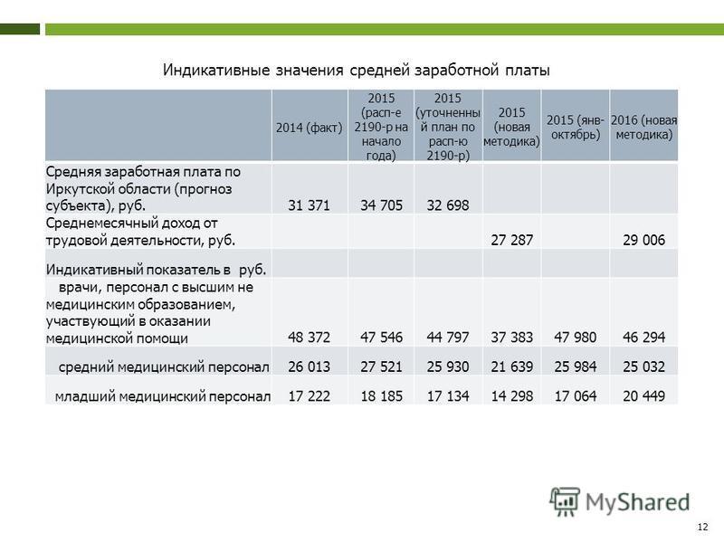 Индикативные значения средней заработной платы 12 2014 (факт) 2015 (расп-е 2190-р на начало года) 2015 (уточненный план по расп-ю 2190-р) 2015 (новая методика) 2015 (янв- октябрь) 2016 (новая методика) Средняя заработная плата по Иркутской области (п