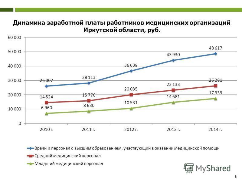 8 Динамика заработной платы работников медицинских организаций Иркутской области, руб.