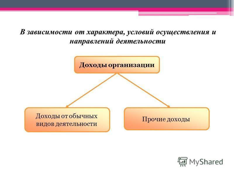 В зависимости от характера, условий осуществления и направлений деятельности Доходы организации Прочие доходы Доходы от обычных видов деятельности