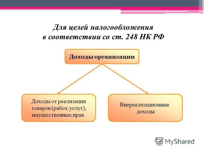 Для целей налогообложения в соответствии со ст. 248 НК РФ Доходы организации Внереализационные доходы Доходы от реализации товаров (работ, услуг), имущественных прав