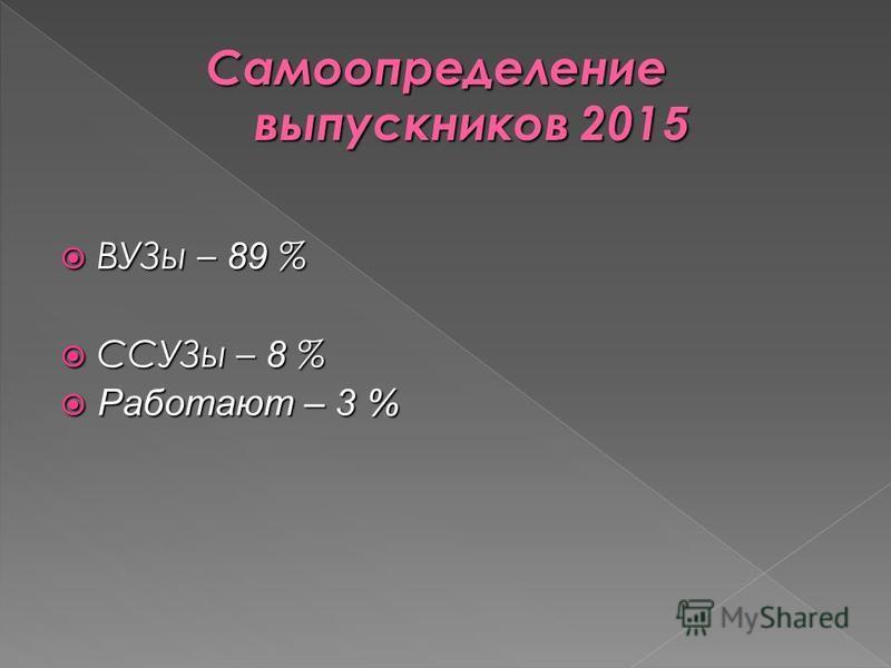 ВУЗы – 89 % ВУЗы – 89 % ССУЗы – 8 % ССУЗы – 8 % Работают – 3 % Работают – 3 %