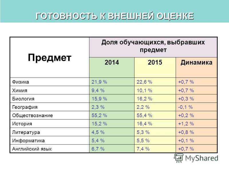 ГОТОВНОСТЬ К ВНЕШНЕЙ ОЦЕНКЕ Предмет Доля обучающихся, выбравших предмет 20142015Динамика Физика 21,9 %22,6 %+0,7 % Химия 9,4 %10,1 %+0,7 % Биология 15,9 %16,2 %+0,3 % География 2,3 %2,2 %-0,1 % Обществознание 55,2 %55,4 %+0,2 % История 15,2 %16,4 %+1