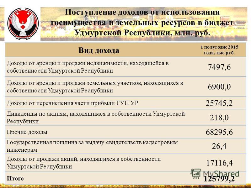 Поступление доходов от использования госимущества и земельных ресурсов в бюджет Удмуртской Республики, млн. руб. Вид дохода 1 полугодие 2015 года, тыс.руб. Доходы от аренды и продажи недвижимости, находящейся в собственности Удмуртской Республики 749
