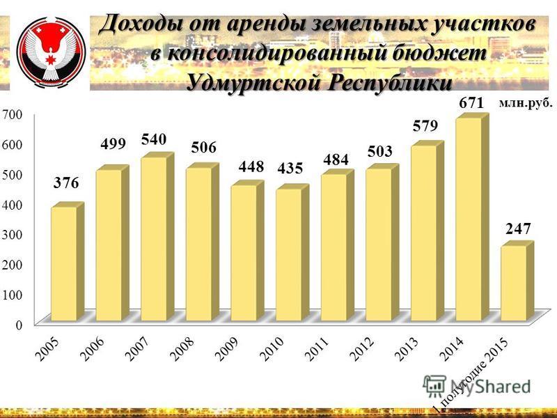 Доходы от аренды земельных участков в консолидированный бюджет Удмуртской Республики млн.руб.