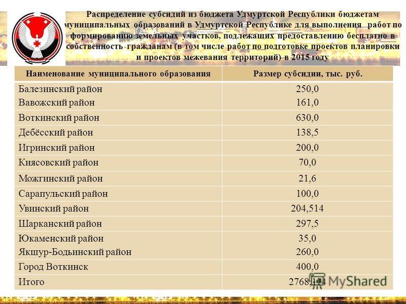 Распределение субсидий из бюджета Удмуртской Республики бюджетам муниципальных образований в Удмуртской Республике для выполнения работ по формированию земельных участков, подлежащих предоставлению бесплатно в собственность гражданам (в том числе раб