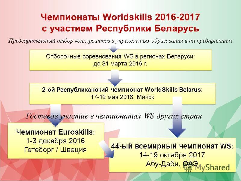 Чемпионаты Worldskills 2016-2017 с участием Республики Беларусь Отборочные соревнования WS в регионах Беларуси: до 31 марта 2016 г. Отборочные соревнования WS в регионах Беларуси: до 31 марта 2016 г. 2-ой Республиканский чемпионат WorldSkills Belarus