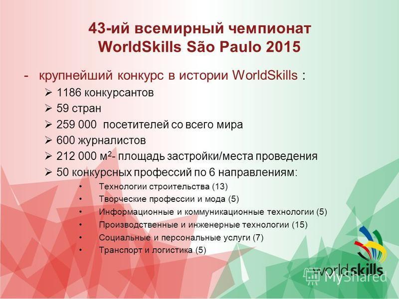 43-ий всемирный чемпионат WorldSkills São Paulo 2015 -крупнейший конкурс в истории WorldSkills : 1186 конкурсантов 59 стран 259 000 посетителей со всего мира 600 журналистов 212 000 м 2 - площадь застройки/места проведения 50 конкурсных профессий по