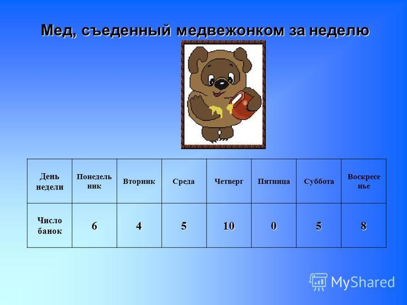 Мед, съеденный медвежонком за неделю День недели Понедель ник Вторник СредаЧетверг ПятницаСуббота Воскресе нье Число банок 64510058