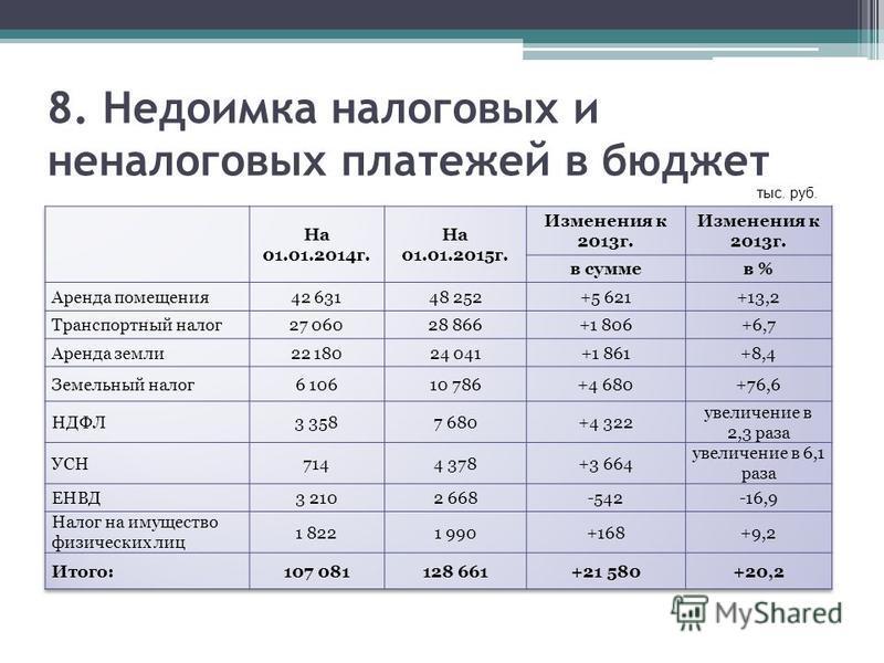 8. Недоимка налоговых и неналоговых платежей в бюджет тыс. руб.
