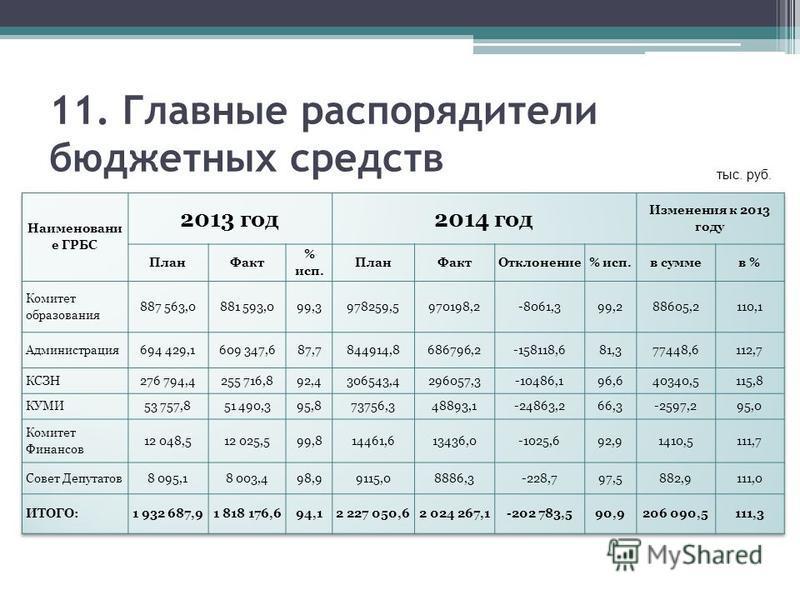 11. Главные распорядители бюджетных средств тыс. руб.