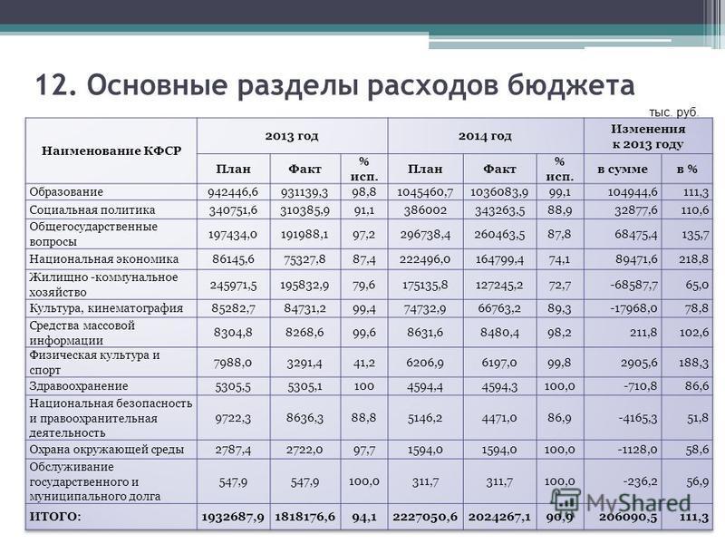 12. Основные разделы расходов бюджета тыс. руб.