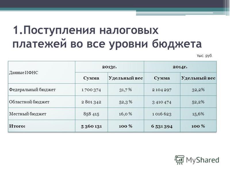 1. Поступления налоговых платежей во все уровни бюджета тыс. руб.