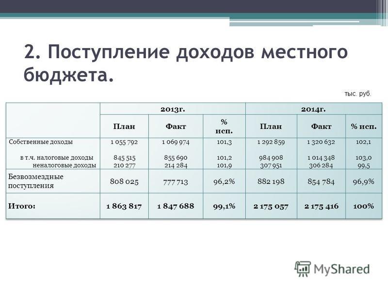 2. Поступление доходов местного бюджета. тыс. руб.