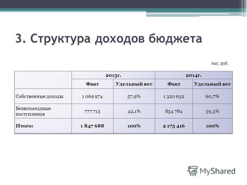 3. Структура доходов бюджета тыс. руб.