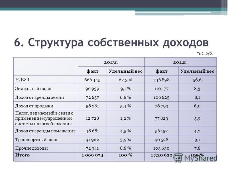 6. Структура собственных доходов тыс. руб.
