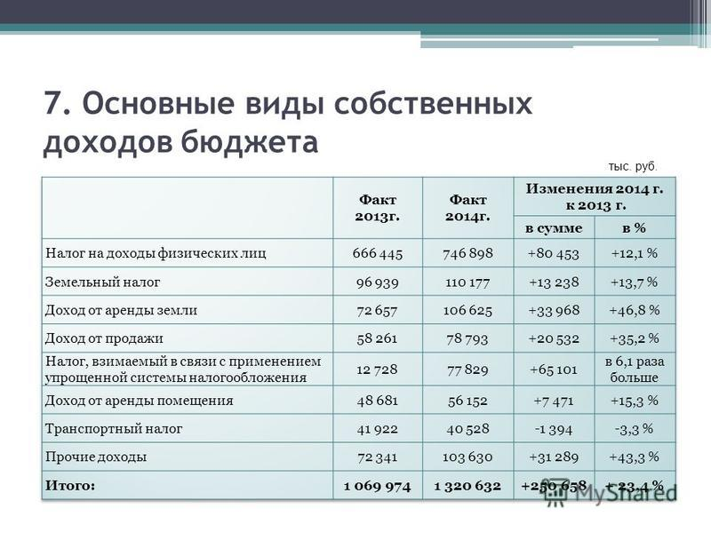 7. Основные виды собственных доходов бюджета тыс. руб.
