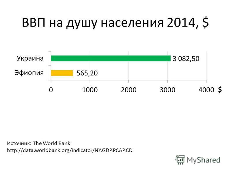 ВВП на душу населения 2014, $ Источник: The World Bank http://data.worldbank.org/indicator/NY.GDP.PCAP.CD