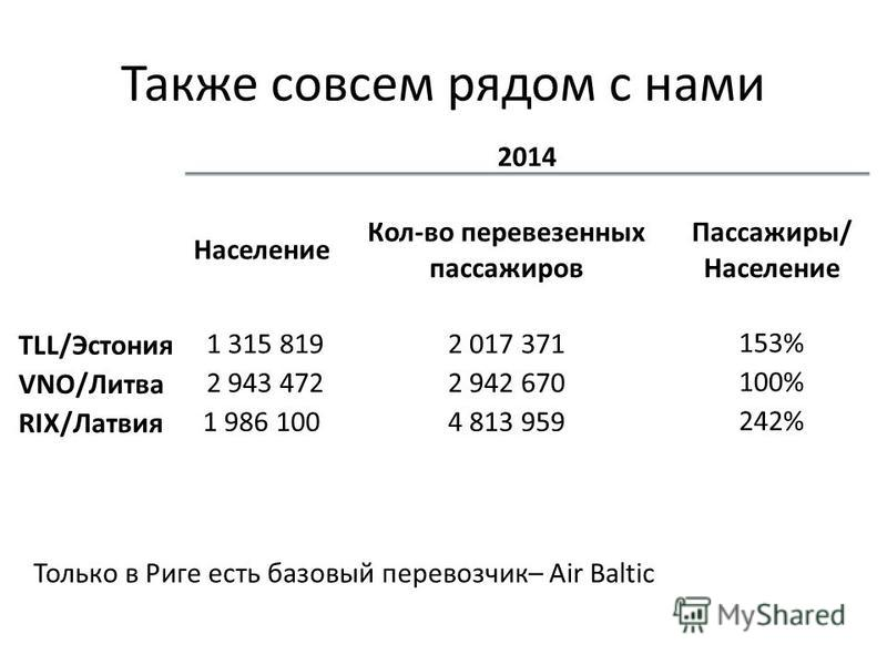 Также совсем рядом с нами 2014 Население Кол-во перевезенных пассажиров Пассажиры/ Население TLL/Эстония 1 315 8192 017 371153% VNO/Литва 2 943 4722 942 670100% RIX/Латвия 1 986 1004 813 959242% Только в Риге есть базовый перевозчик– Air Baltic
