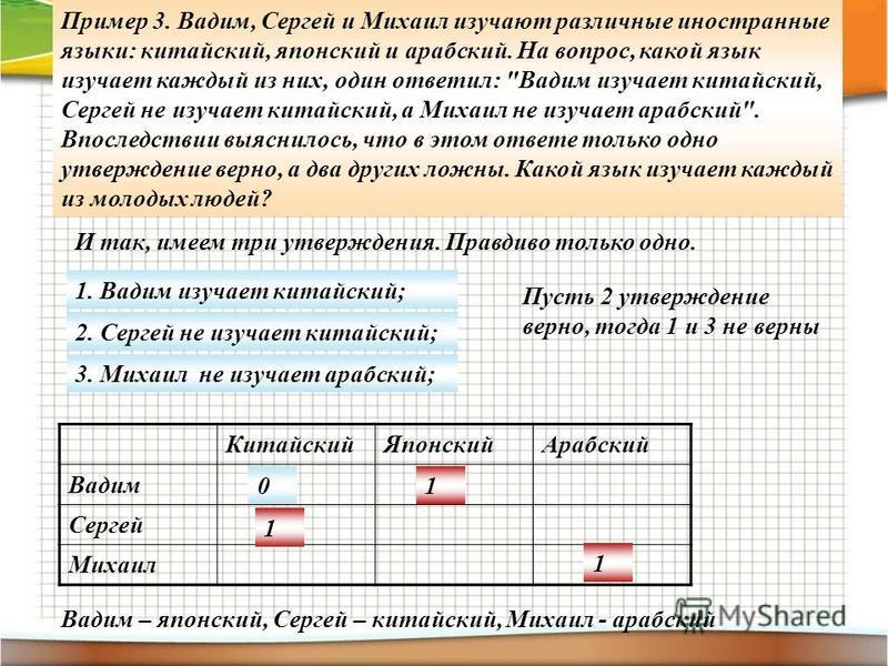 Пример 3. Вадим, Сергей и Михаил изучают различные иностранные языки: китайский, японский и арабский. На вопрос, какой язык изучает каждый из них, один ответил: