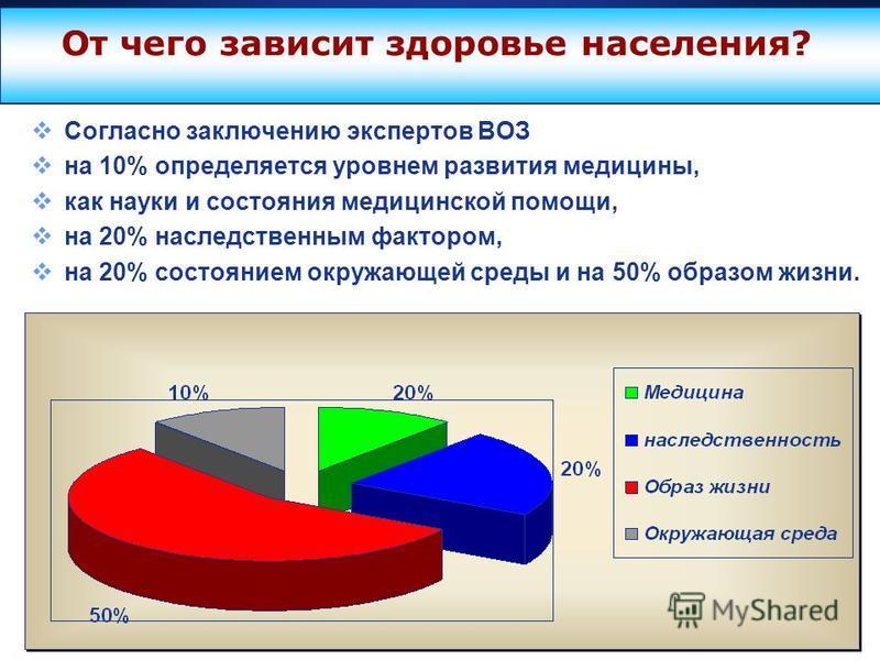 Company Logo www.themegallery.com От чего зависит здоровье населения? Согласно заключению экспертов ВОЗ на 10% определяется уровнем развития медицины, как науки и состояния медицинской помощи, на 20% наследственным фактором, на 20% состоянием окружаю