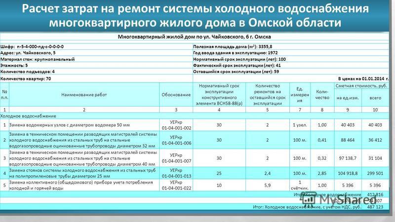 Расчет затрат на ремонт системы холодного водоснабжения многоквартирного жилого дома в Омской области