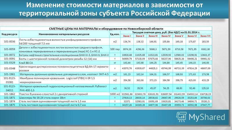 Изменение стоимости материалов в зависимости от территориальной зоны субъекта Российской Федерации