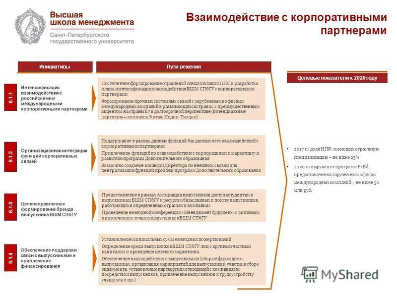 Взаимодействие с корпоративными партнерами 6.1.1 Интенсификация взаимодействия с российскими и международными корпоративными партнерами Постепенное формирование отраслевой специализации ППС и разработка плана интенсификации взаимодействия ВШМ СПбГУ с