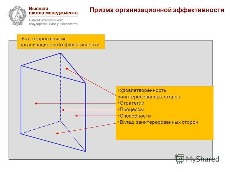 Призма организационной эффективности Пять сторон призмы организационной эффективности Удовлетворенность заинтересованных сторон Стратегии Процессы Способности Вклад заинтересованных сторон