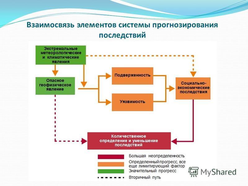 Взаимосвязь элементов системы прогнозирования последствий