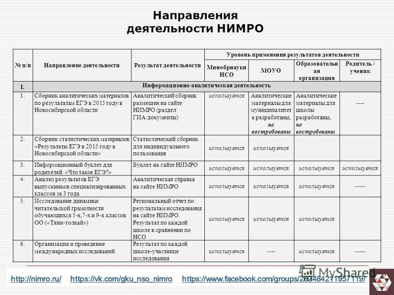 http://nimro.ru/http://nimro.ru/ https://vk.com/gku_nso_nimro https://www.facebook.com/groups/282484211957119/https://vk.com/gku_nso_nimrohttps://www.facebook.com/groups/282484211957119/ п/п Направление деятельности Результат деятельности Уровень при