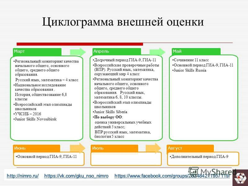 http://nimro.ru/http://nimro.ru/ https://vk.com/gku_nso_nimro https://www.facebook.com/groups/282484211957119/https://vk.com/gku_nso_nimrohttps://www.facebook.com/groups/282484211957119/ Март Региональный мониторинг качества начального общего, основн