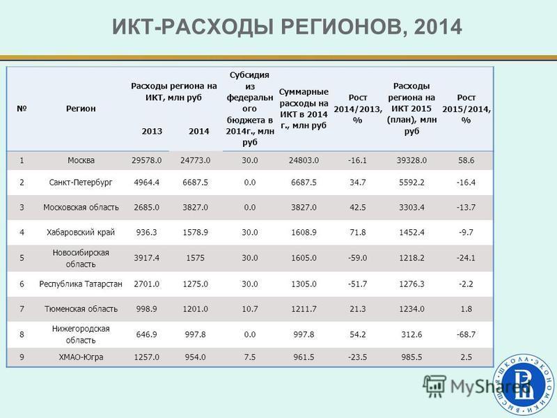 ИКТ-РАСХОДЫ РЕГИОНОВ, 2014 Регион Расходы региона на ИКТ, млн руб 2013 2014 Субсидия из федеральн ого бюджета в 2014 г., млн руб Суммарные расходы на ИКТ в 2014 г., млн руб Рост 2014/2013, % Расходы региона на ИКТ 2015 (план), млн руб Рост 2015/2014,