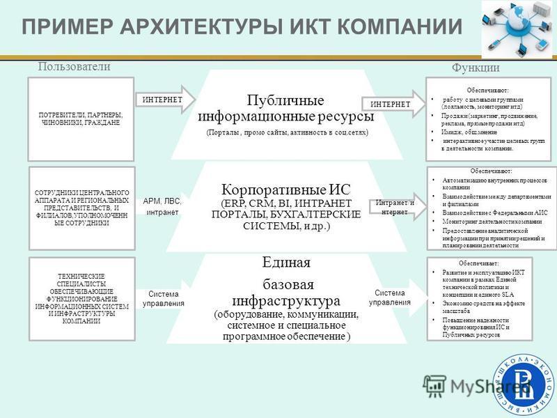 ПРИМЕР АРХИТЕКТУРЫ ИКТ КОМПАНИИ Публичные информационные ресурсы (Порталы, промо сайты, активность в соц.сетях ) Корпоративные ИС (ERP, CRM, BI, ИНТРАНЕТ ПОРТАЛЫ, БУХГАЛТЕРСКИЕ СИСТЕМЫ, и др.) Единая базовая инфраструктура (оборудование, коммуникации