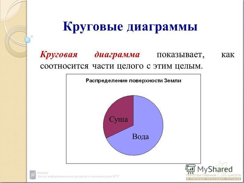 Круговые диаграммы Круговая диаграмма показывает, как соотносится части целого с этим целым. Суша Вода